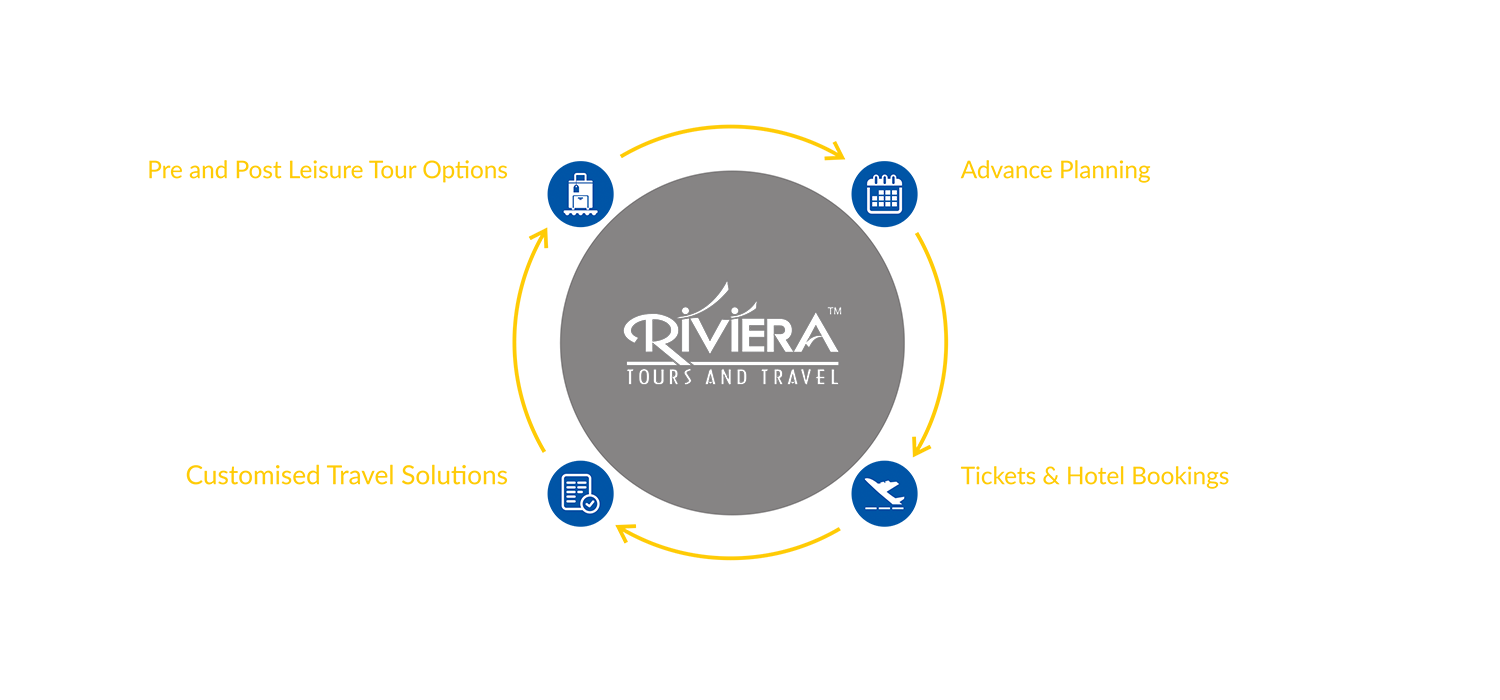 how riviera works